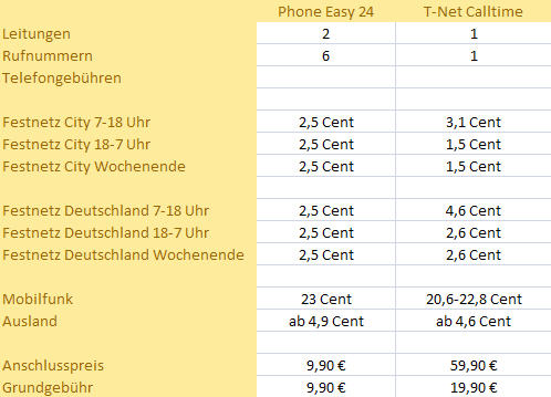 Tarifvergleich Telekom Festnetz Kabel Phone 24