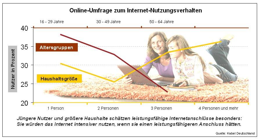 Grafik von Kabel Deutschland zu schnellem Internet