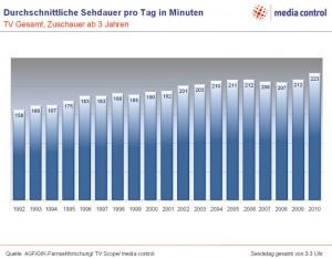 TV-Konsum in Deutschland 2010
