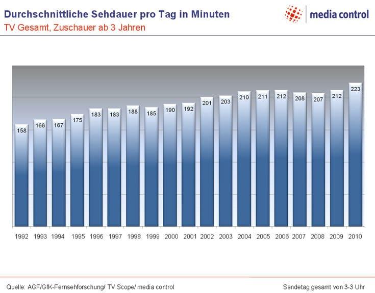 TV-Sehdauer2010