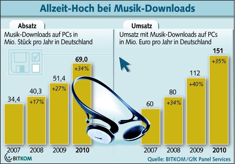 Neuer Rekord bei Musik-Downloads