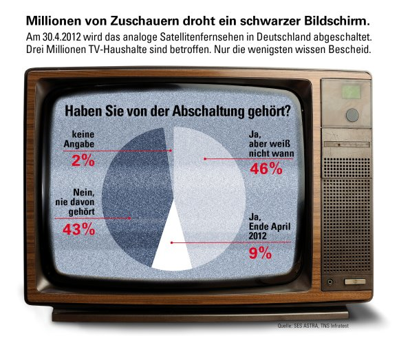 Millionen Zuschauer mŸssen noch auf digitalen Satellitenempfang umsteigen