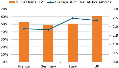 Verbreitung von Flachbildfernsehern in Europa