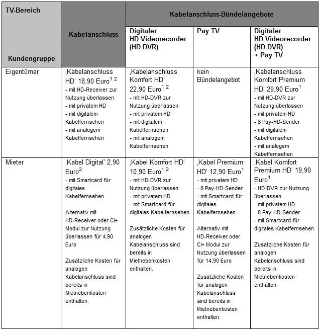 tarifstruktur-kabeldeutschland_ab5.oktober
