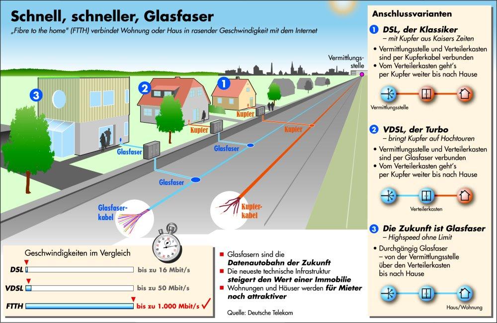 Netztechnik - Glasfaser: Schnell, schneller, Glasfaser.