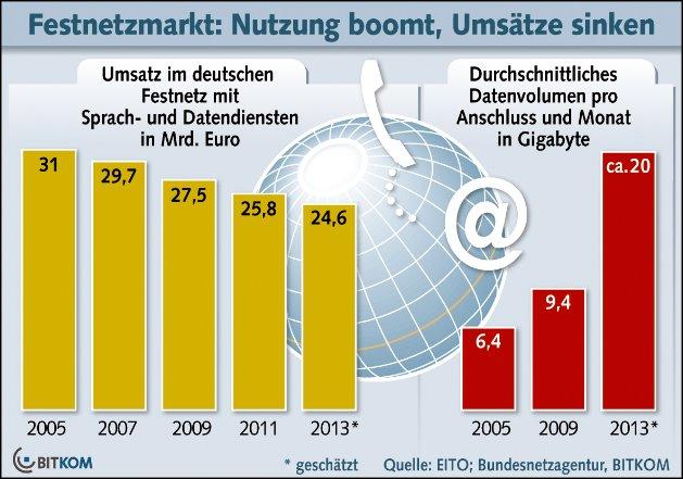 Grafik: BITKOM mit Daten von EITO und Bundesnetzagentur