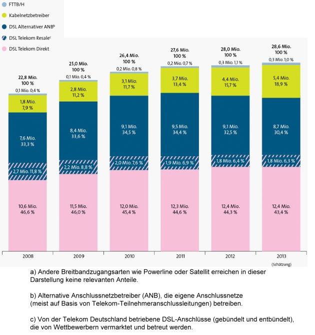 Verteilung der DSL- und FTTB/H-Anschlüsse nach Downstream-Bandbreite | Grafik (aus Darstellungsgründen leicht bearbeitet) von Dialog Consult und VATM (via E-Mail)