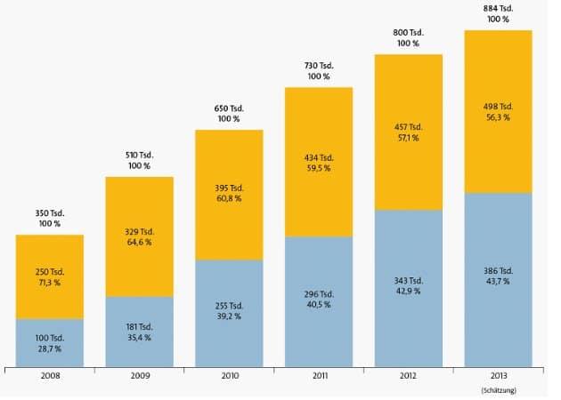 Per Glasfaser (Fiber-To-The-Building/-Home, FTTB/H) erreichbare und aktive Haushalte (gelber Balken) | Grafik: Dialog Consult und VATM (via E-Mail)