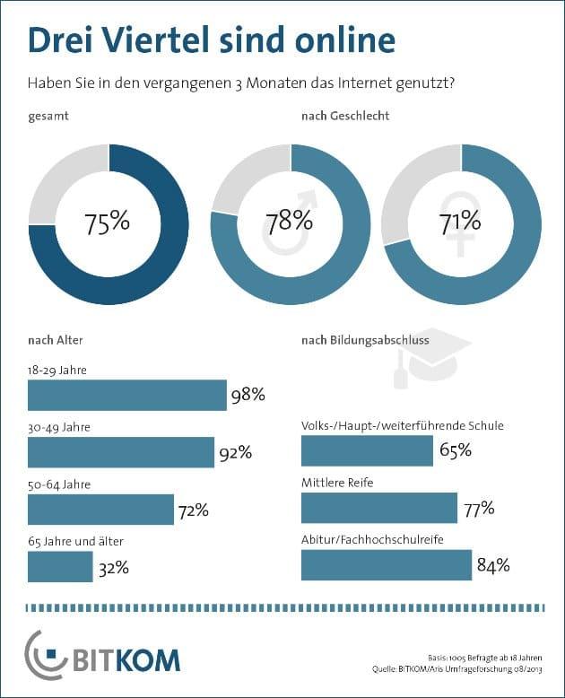 Grafik: BITKOM mit Daten von Aris Umfrageforschung