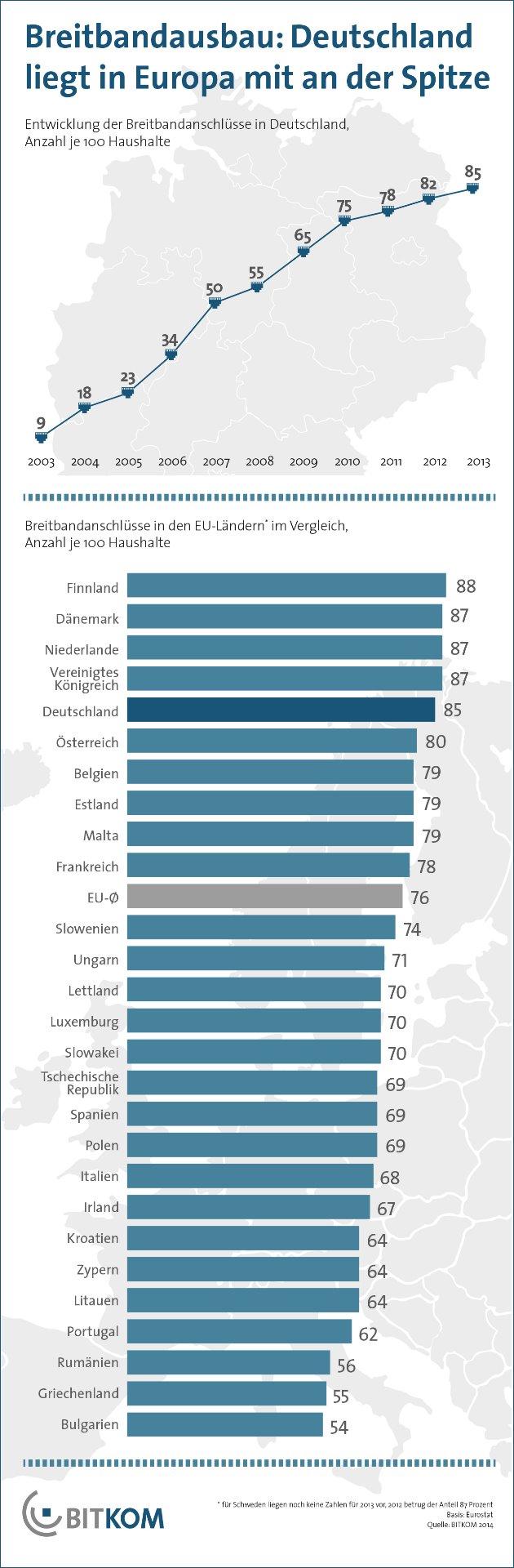 BITKOM_Breitband_EU-Vergleich_2014_630