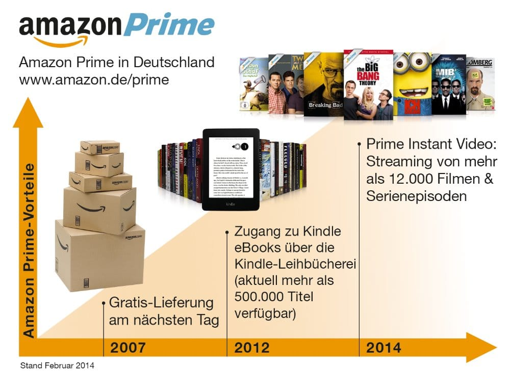 Grafik via amazon-presse.de