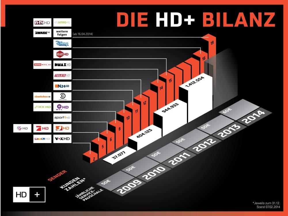 HD+ steigert Kundenbasis um 49 Prozent und erweitert 2014 das Angebot | Grafik: obs/Copyright: HD PLUS GmbH