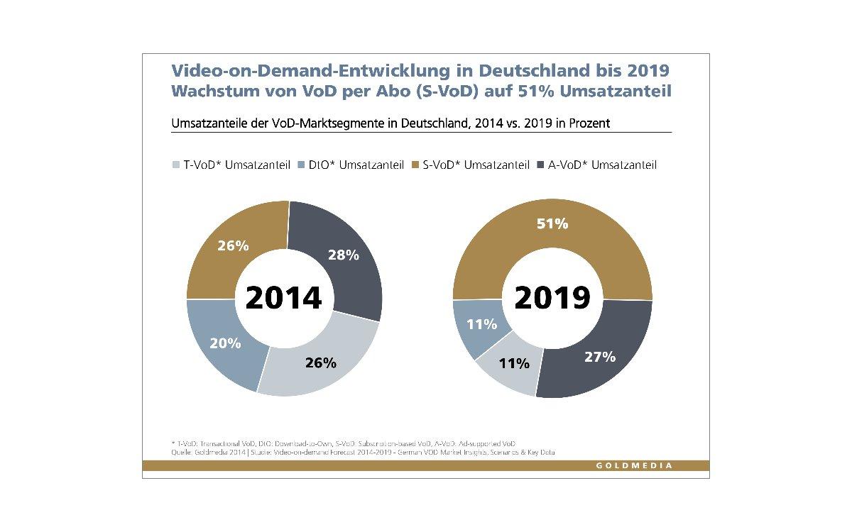 Goldmedia_VoD_2014-2019_1000_2_Vorschau
