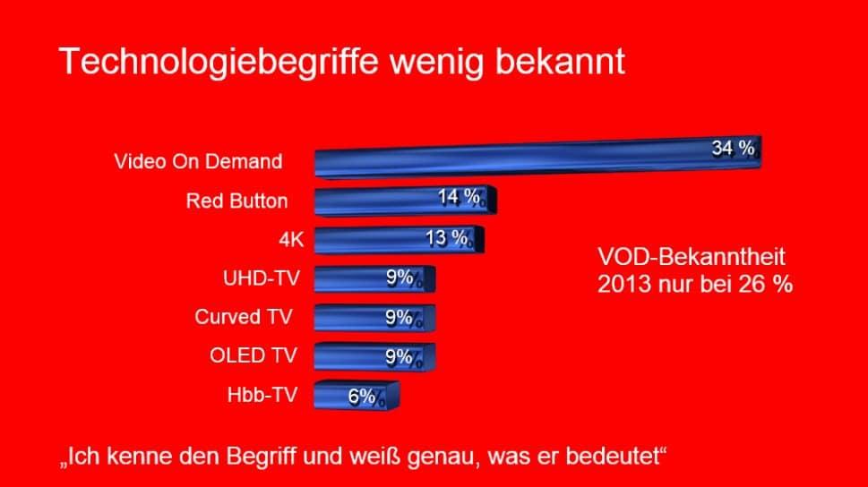 Grafik aus Präsentation der gfu