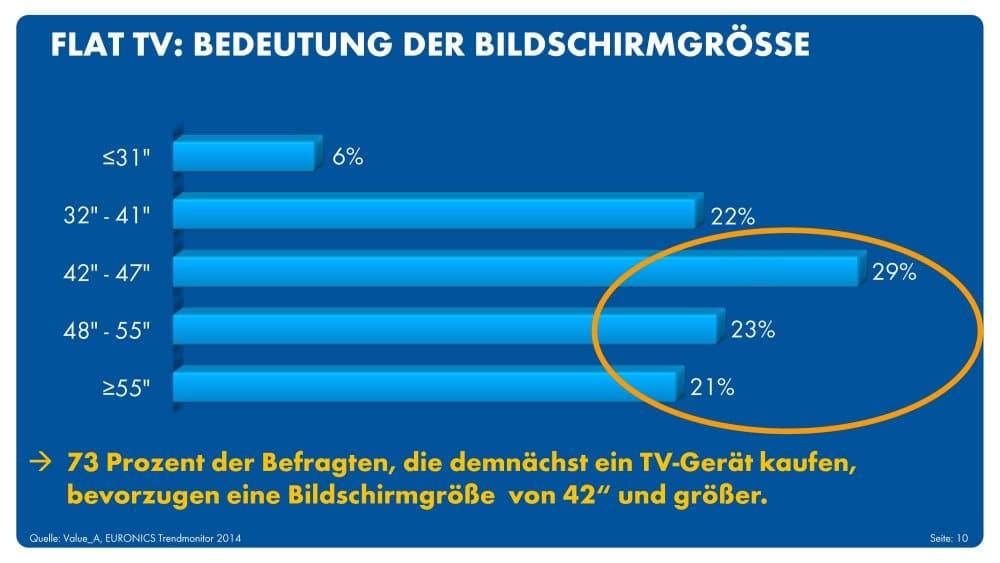 Am liebsten einen großen Fernseher! | Grafik: obs/EURONICS Deutschland eG/Euronics