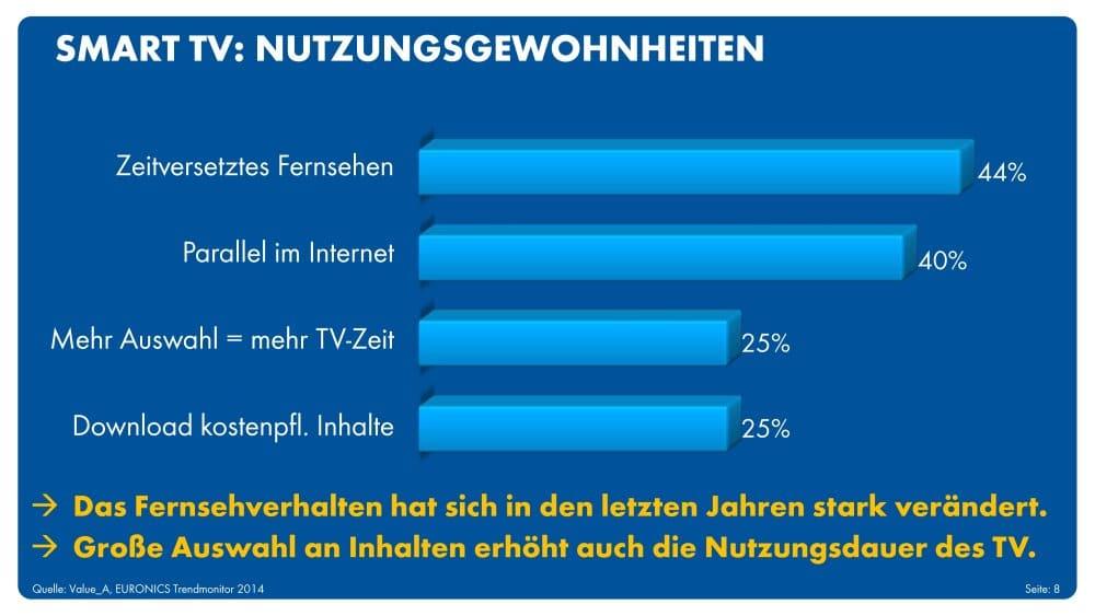 Die Nutzer wollen Videos sehen | Grafik: obs/EURONICS Deutschland eG/Euronics