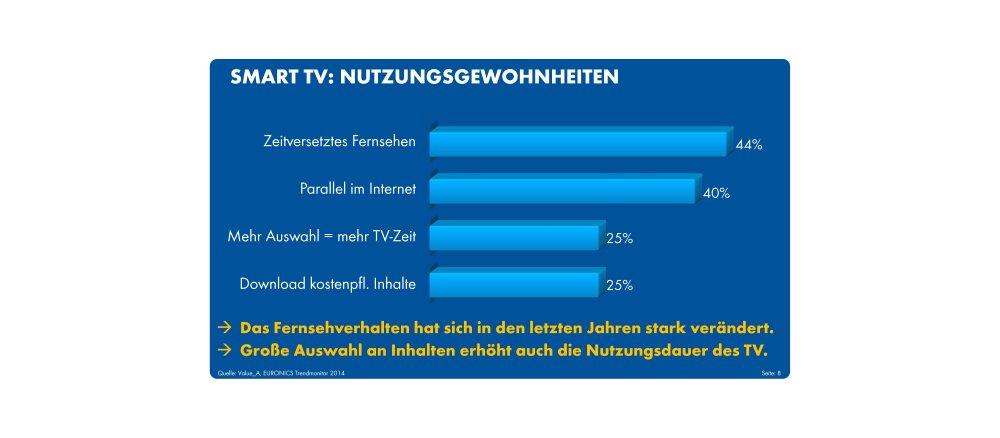 Zuschauer wollen Videos sehen | Grafik: obs/EURONICS Deutschland eG/Euronics