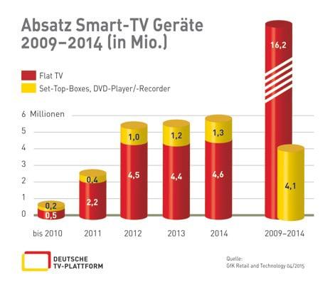 Deutsche TV-Plattform: Fernsehen in Deutschland wird immer smarter | Grafik: © 2015 Deutsche TV-Plattform e.V.