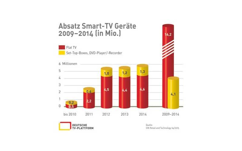 Absatz-SmartTV_2009-2014_cmyk-300-1_V1