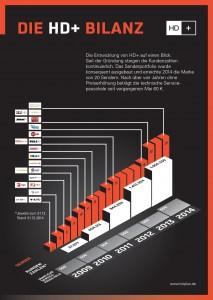 Grafik anklicken zum Vergrößern | Bild: obs/HD PLUS GmbH/HD+