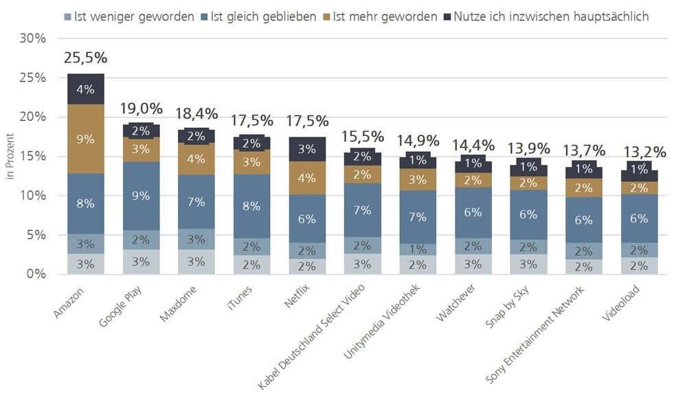 Nutzungstendenz von ausgewählten Video-on-DemandAngeboten in Deutschland 2015, in Prozent | Grafik: ANGA e. V.