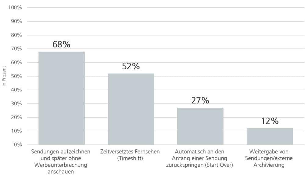 Interesse an Funktionen von digitalen Festplattenrecordern 2015, in Prozent | Grafik: ANGA e. V.