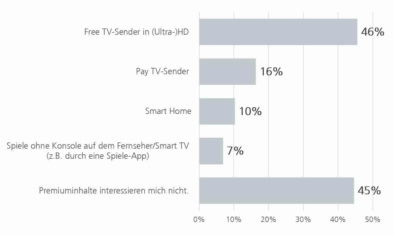 Interesse an Premiuminhalten 2015, in Prozent | Grafik: ANGA e. V.