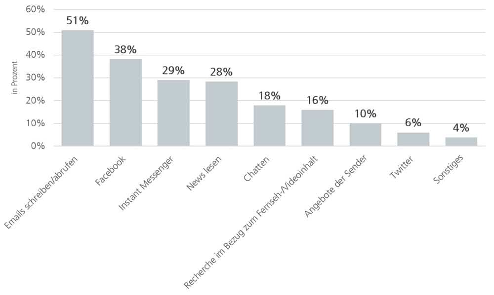 Second-Screen-Aktivitäten während der TV-Nutzung 2015, in Prozent | Grafik: ANGA e. V.