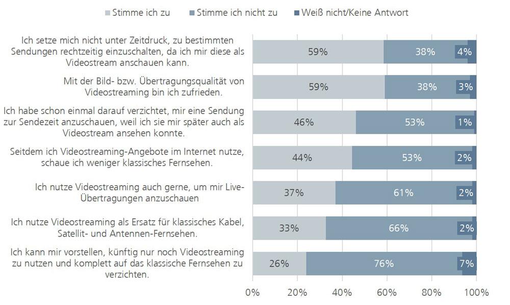 Einfluss von Videostreaming auf die klassische Fernsehnutzung 2014, in Prozent | Grafik: ANGA e. V.