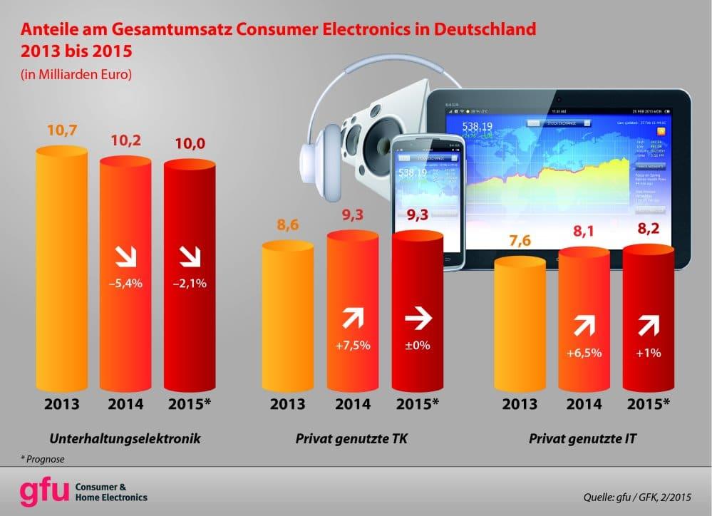 Vergleich der CE-Sparten | Grafik: gfu