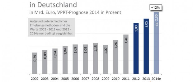 Grafik: VPRT