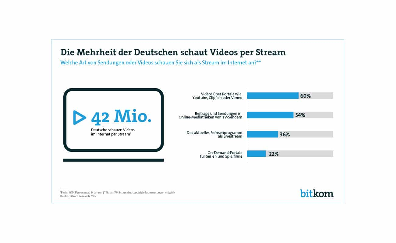 Videostreaming_2015_V3