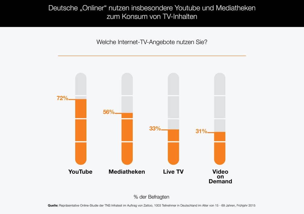 Nutzungsstudie zum Thema Fernsehen via Internet | Grafik: Zattoo