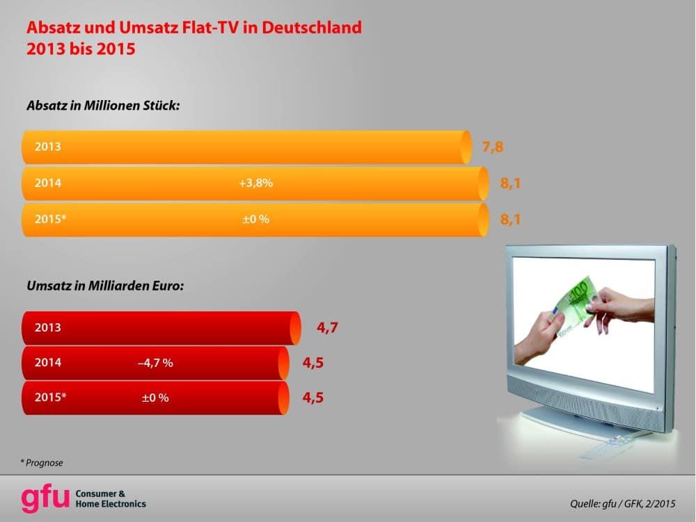 Mehr Fernseher in 2014 verkauft | Grafik: gfu